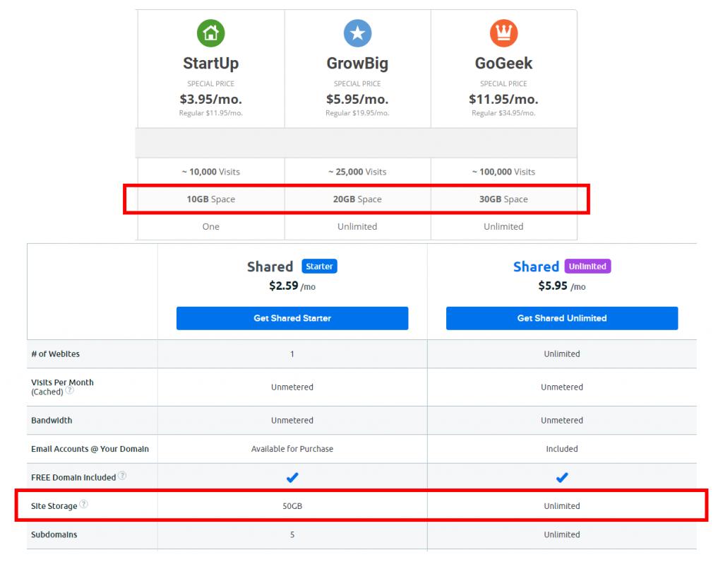SiteGround Vs. DreamHost - Storage Comparison