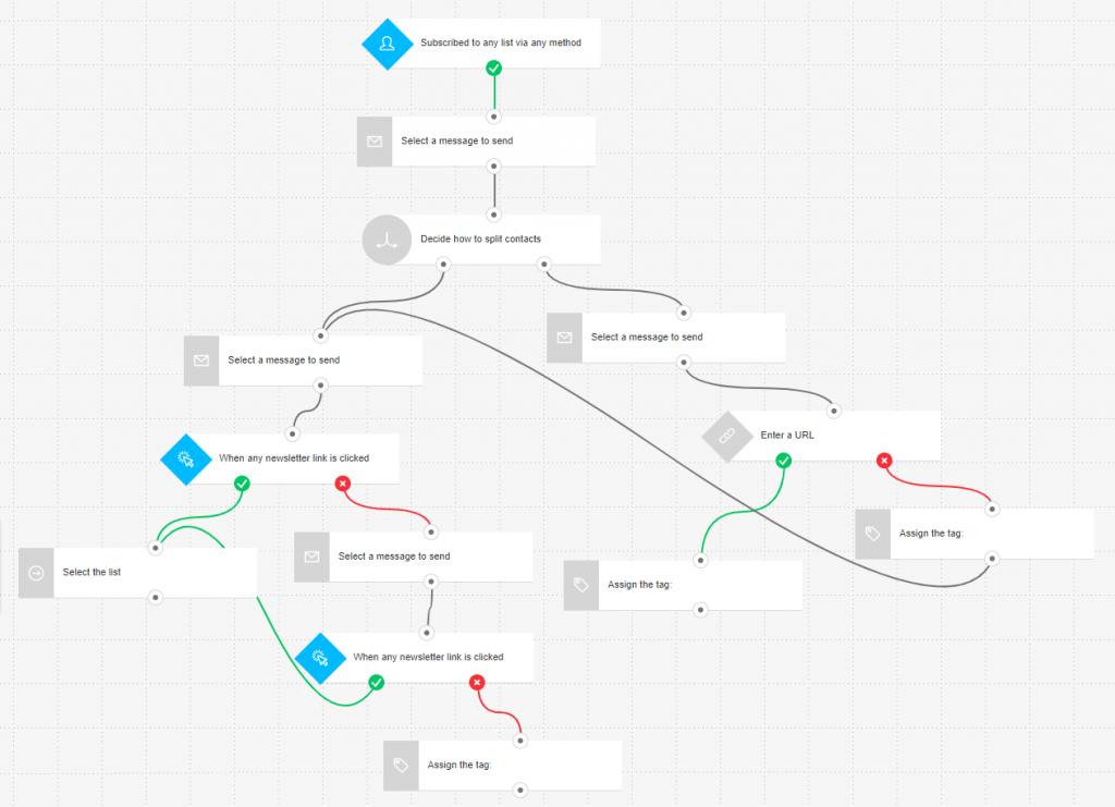GetResponse Workflow Example